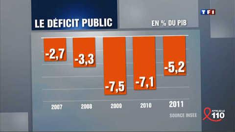 Comment expliquer la baisse du déficit ?