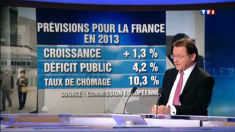 Déficit public : Bruxelles prédit 4,2% en 2013, Hollande maintient 3%