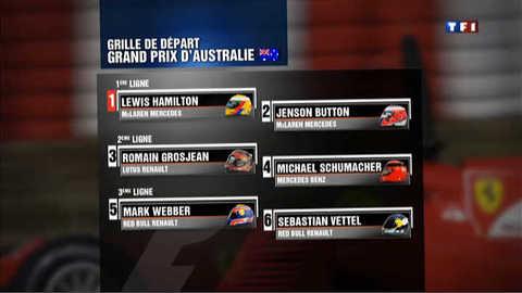Formule 1 : un Français en 3e position au départ du GP d'Australie