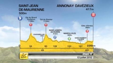 Tour de France: la 12ème étape