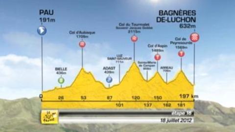 Tour de France: Preview de l'étape 16